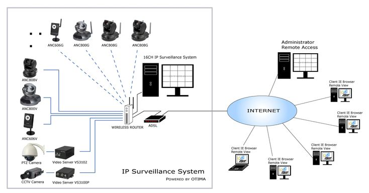 17 Best images about Wireless Surveillance System on