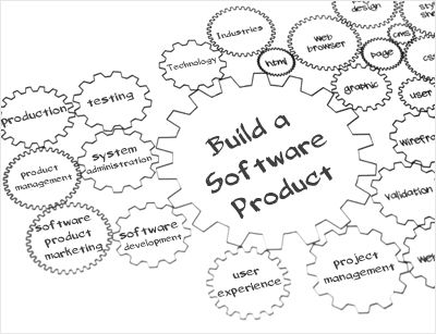 25+ best ideas about Product development process on