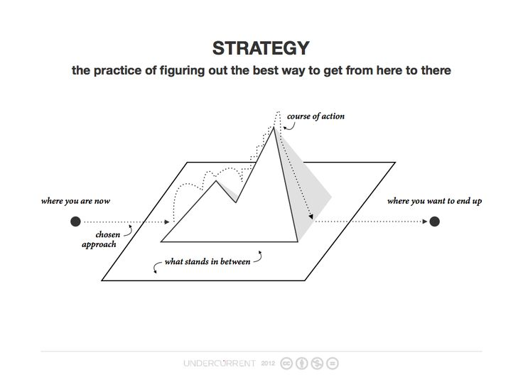 95 best images about Leadership Frameworks, Methodologies
