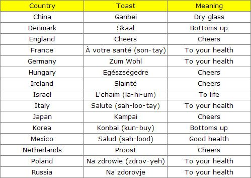 Cheers In Different Languages But No Matter How You Get