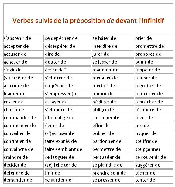 Verbes avec ou sans prposition  learn Frenchgrammarverbfrancaisfrench  grammaire