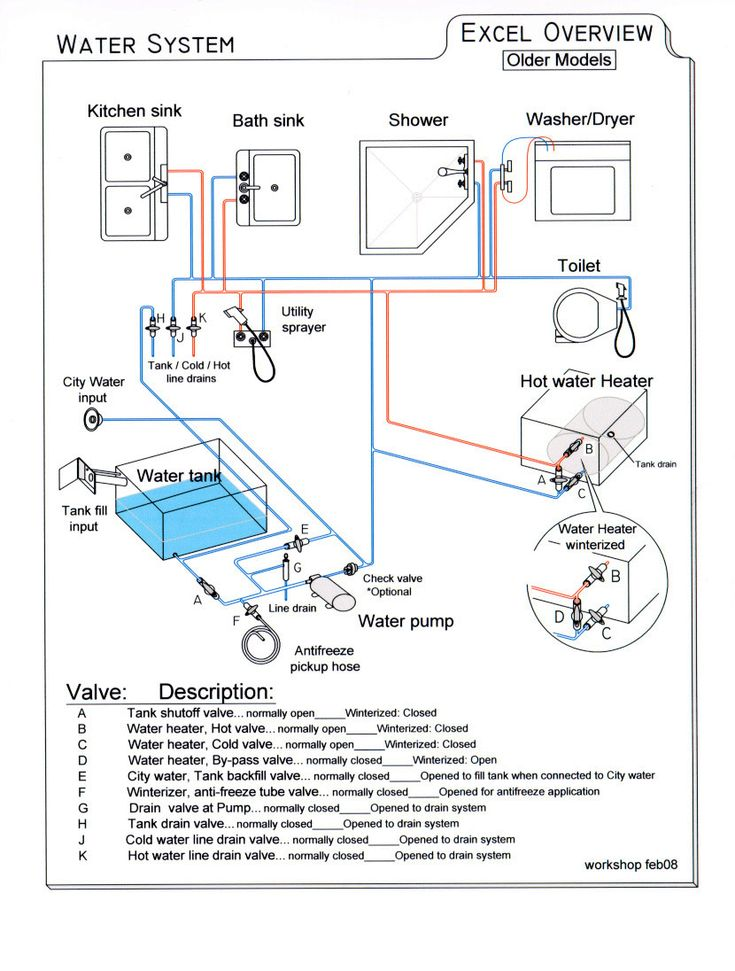 jayco trailer battery wiring diagram gm legend need simple for fresh water system - irv2 forums | everything rv pinterest pop up ...