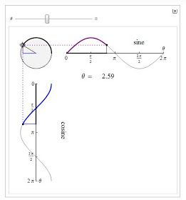 17 Best images about Grade 11 Math on Pinterest