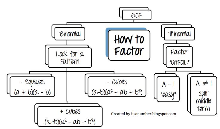 i is a number: Factoring Flow Chart for Quadratic and