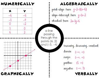 10 best images about Algebra II Common Core on Pinterest