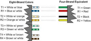 Diagram showing color convention for eightstrand phone