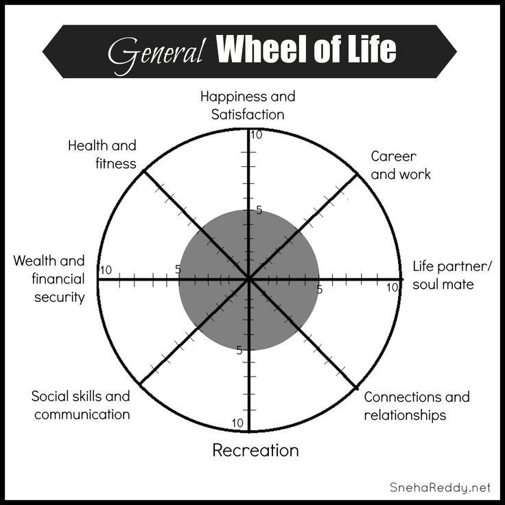 17 Best images about Medicine wheel on Pinterest