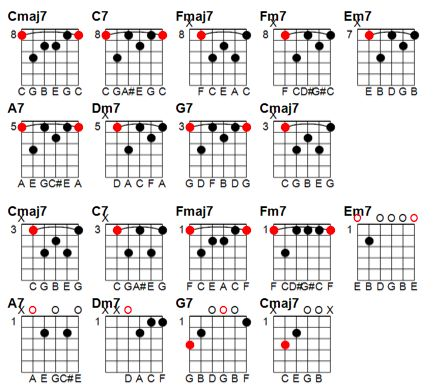 17 Best images about Chord progressions on Pinterest