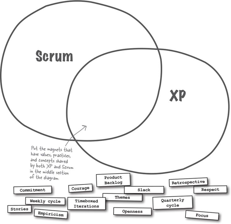 655 best images about Scrum/ Agile/ PM on Pinterest