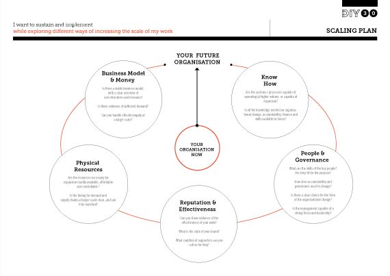 1000+ images about Design thinking toolbox on Pinterest