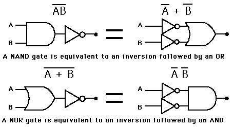 DeMorgan's Theorem applied to basic logic gates for