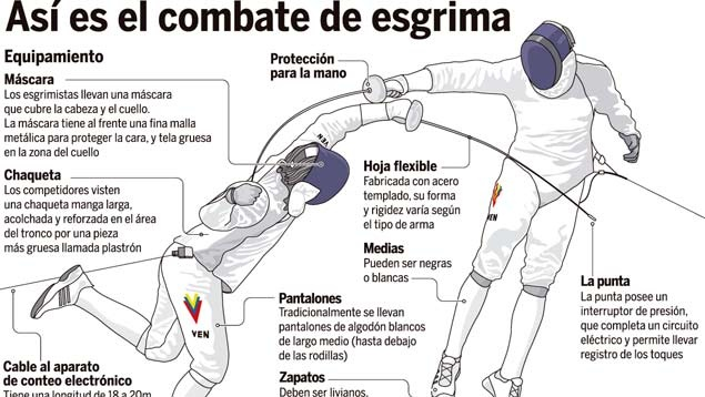 17 Best images about Fencing Infographics on Pinterest