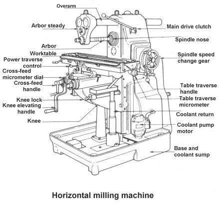 25+ best ideas about Horizontal Milling Machine on