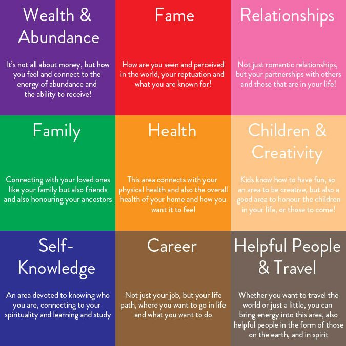 1000+ images about feng shui. on Pinterest | A compass. High schools and Bedrooms