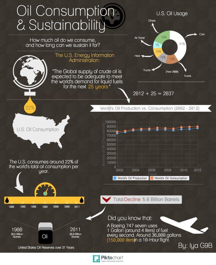 media consumption infographic