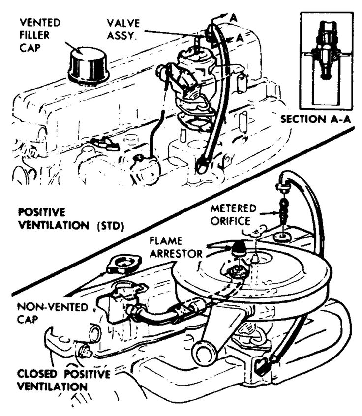 PCV Valve 1976 Chevy C10 pickup 250 inline #Chevy #Diagram