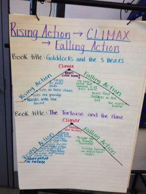 plot structures  rising action, climax, falling action (full poster) | Anchor Charts