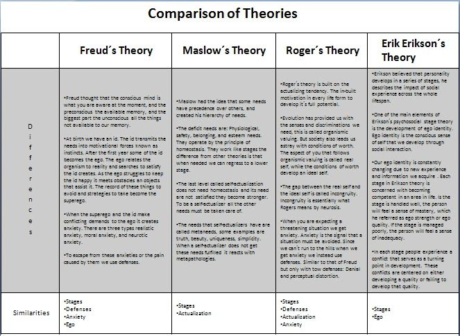 Freud, Maslow, Erikson, and Rogers comparison