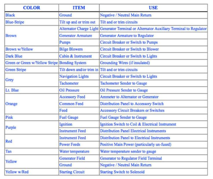ABYC Color Codes for Boat Wiring  Boating Magazine
