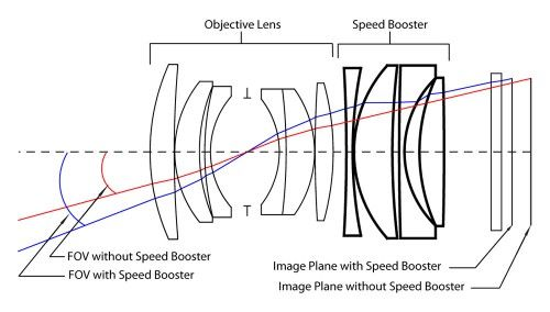 17 Best images about Photographic Lens Design on Pinterest