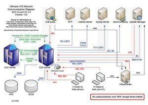 work diagrams citrix | New VMware VI work port diagram request for ments » boche