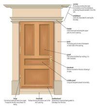 anatomy of a door - door anatomy technical, door anatomy ...