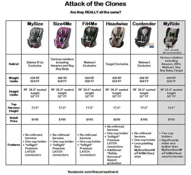Diono Car Seat Comparison Chart Canada Brokeasshome Com