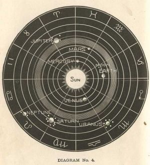 Old chart showing the orbit positions of the Plas