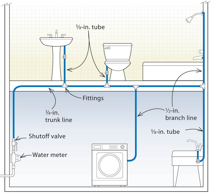 pex plumbing diagram bathroom 98 jeep cherokee sport radio wiring trunk-and-branch systems are easy, but waste a lot of water.click to enlarge | ...