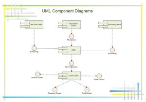 UML ponent diagram shows ponents, provided and