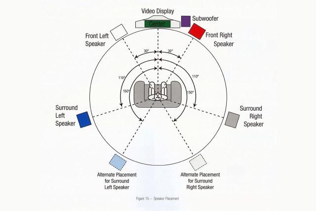 1000+ ideas about Surround Sound Speakers on Pinterest