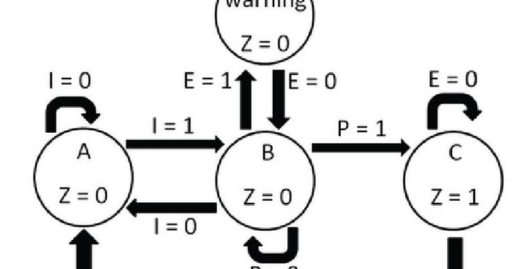 17+ best ideas about Finite State Machine on Pinterest