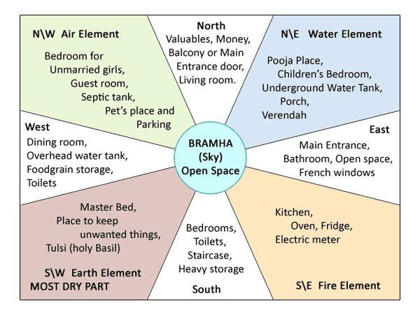 Vastu Tips Residential Source Wwwvastuvicharcom Vastu Tips For Home Pinterest Tips
