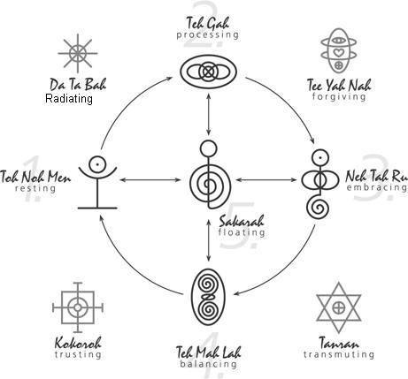 25+ best ideas about Reiki Symbols Meaning on Pinterest