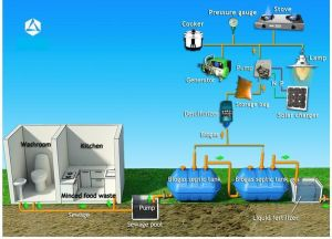 Domestic Septic Tank Biogas System: It is a Household