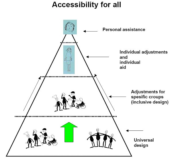 10 best images about Universal Design on Pinterest