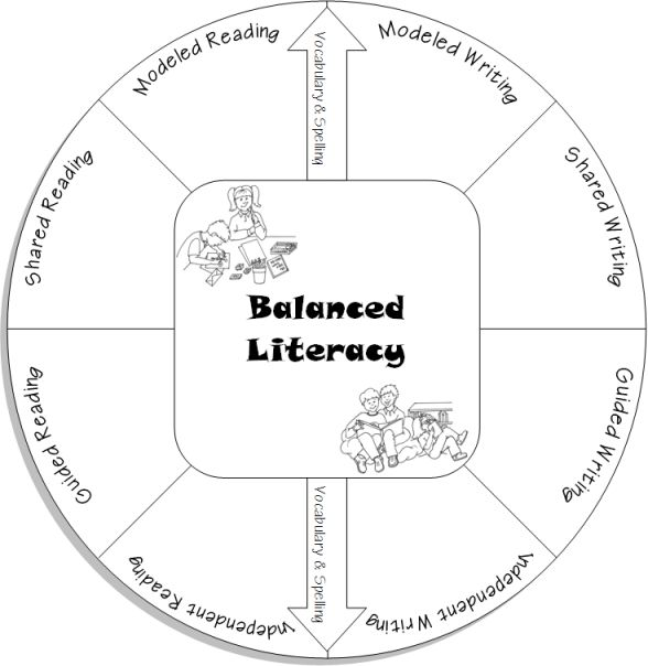 Learn all about balanced literacy on this great site (for