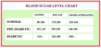 blood sugar levels... fasting, just ate, 3 hours after ...