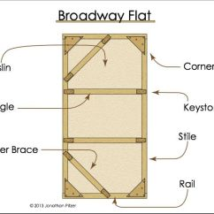 Blank Theatre Stage Diagram Fender Eric Clapton Strat Wiring 947 Best Images About Elementry Drama Ideas On Pinterest