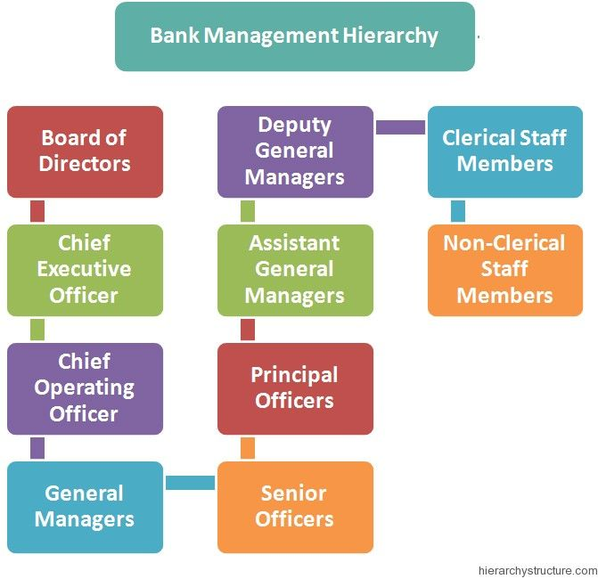 32 Best Images About Management Hierarchy On Pinterest