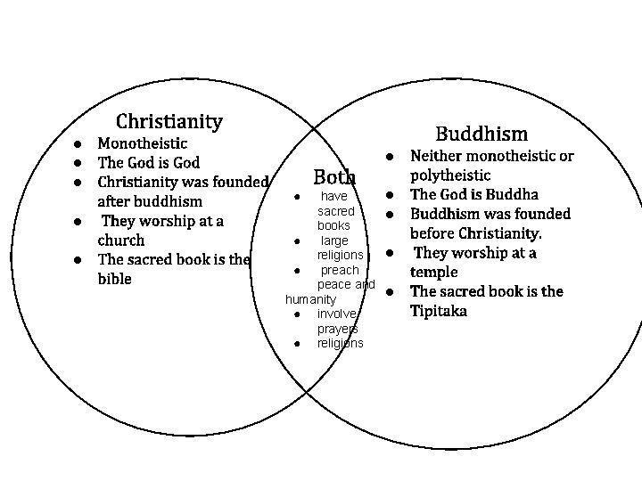 christianity vs islam venn diagram srs wiring the mgf register forums religion buddhism comparing great and rh lenafosejobevuwele billsimas com compare world religions 2 catholicism protestantism