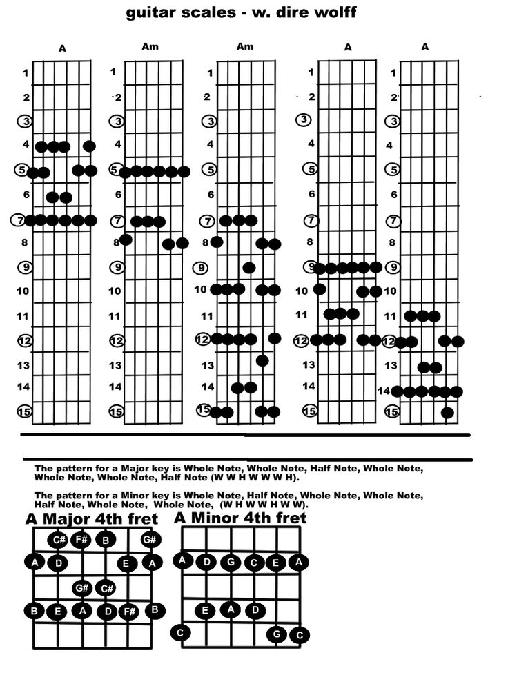 25+ best ideas about Guitar scales tabs on Pinterest