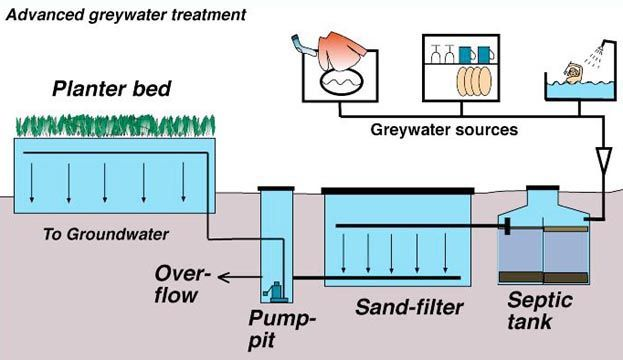 The Governance Of Technology Grey Water Used Water From