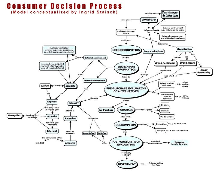 130 best images about Account Planning Process on