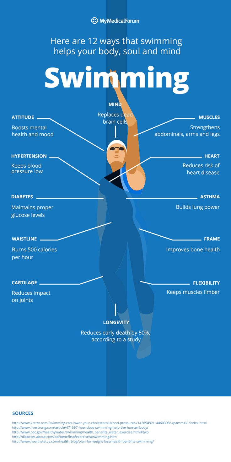 1366 best images about Swimming motivation on Pinterest ...