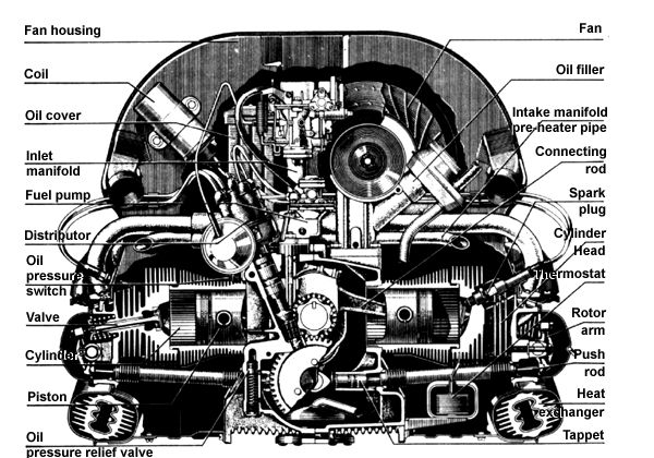 1972 volkswagen super beetle wiring diagram 2005 chevrolet trailblazer vw engines | type 2 air-cooled engine vee dubs pinterest buses, and 2!