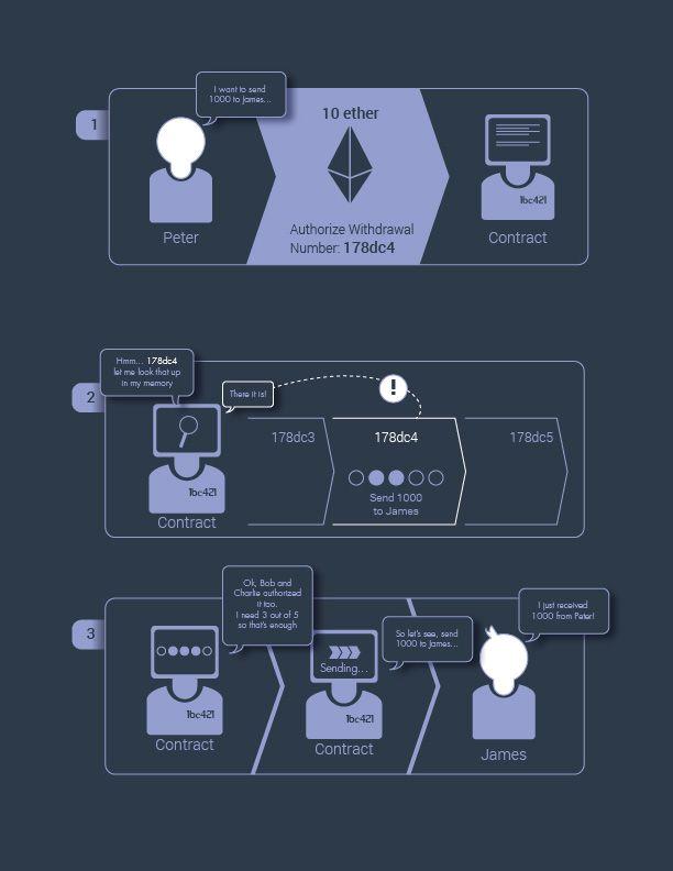 ethereum infographic