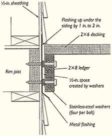 Connection details: the ledgerlok ledger board fastener