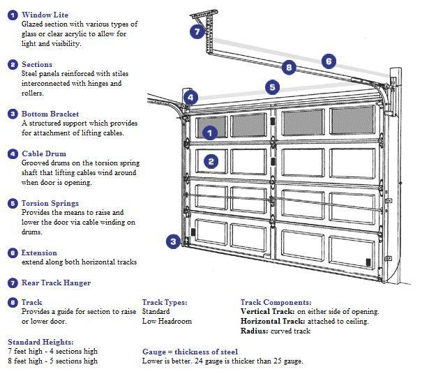 25+ best ideas about Garage Door Strut on Pinterest