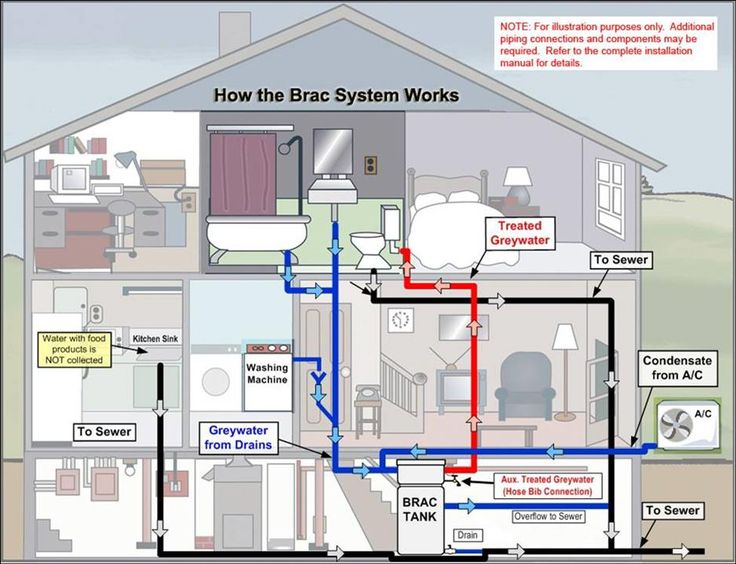25 Best Ideas About Grey Water System On Pinterest Grey Water